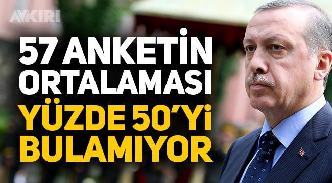 Avrasya Anket firmasına göre Erdoğan yapılan son 57 ankette yüzde 50'yi bulamıyor