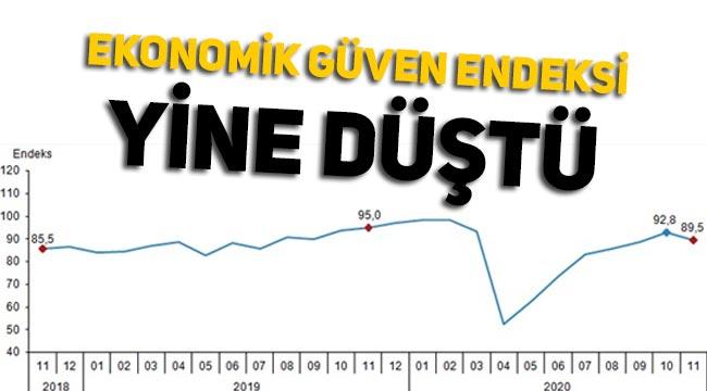 Ekonomik güven endeksinde son rakamlar açıklandı