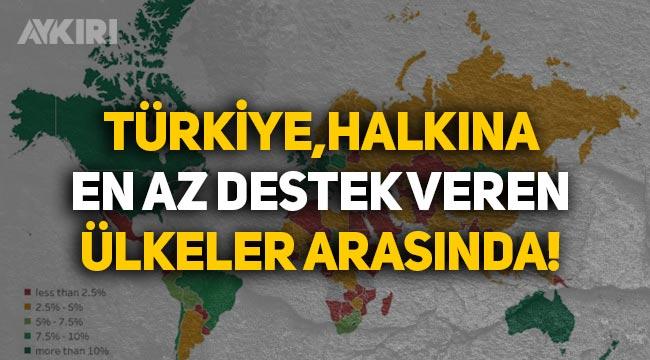 Türkiye, salgında halka en az yardım yapan ülkelerin arasına girdi