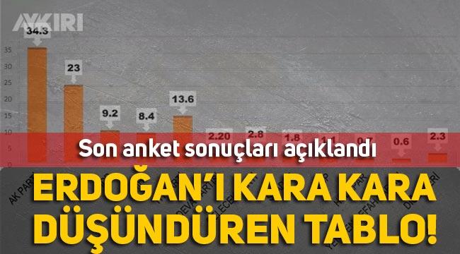 Son anket sonuçları açıklandı MHP barajı geçemiyor