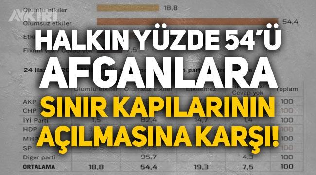 Anket: Afganlara sınır kapılarının açılmasında halkın yüzde 54'ünün AKP'ye bakışı olumsuz!
