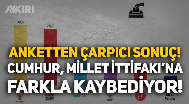 Anket: Bu pazar seçim olsa AKP ve MHP, CHP ve İYİ Parti'ye yüzde 4 farkla kaybediyor!