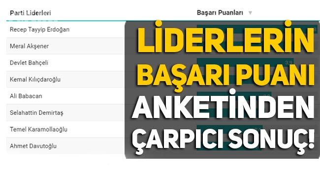 İstanbul Ekonomi Araştırma anketi: Liderlerin başarı puanı belli oldu!